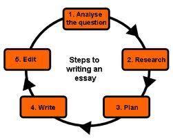 Essay Outline - Essay Writing Help